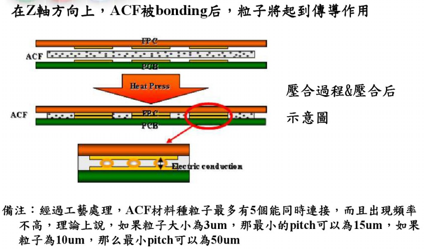 acf bonding process
